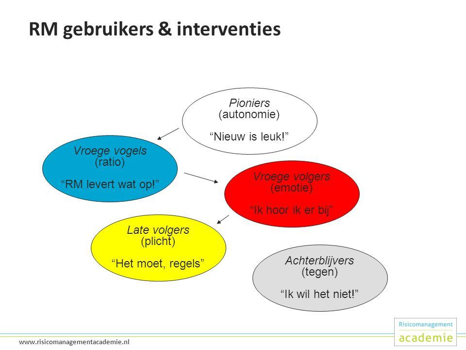 RM gebruikers & interventies