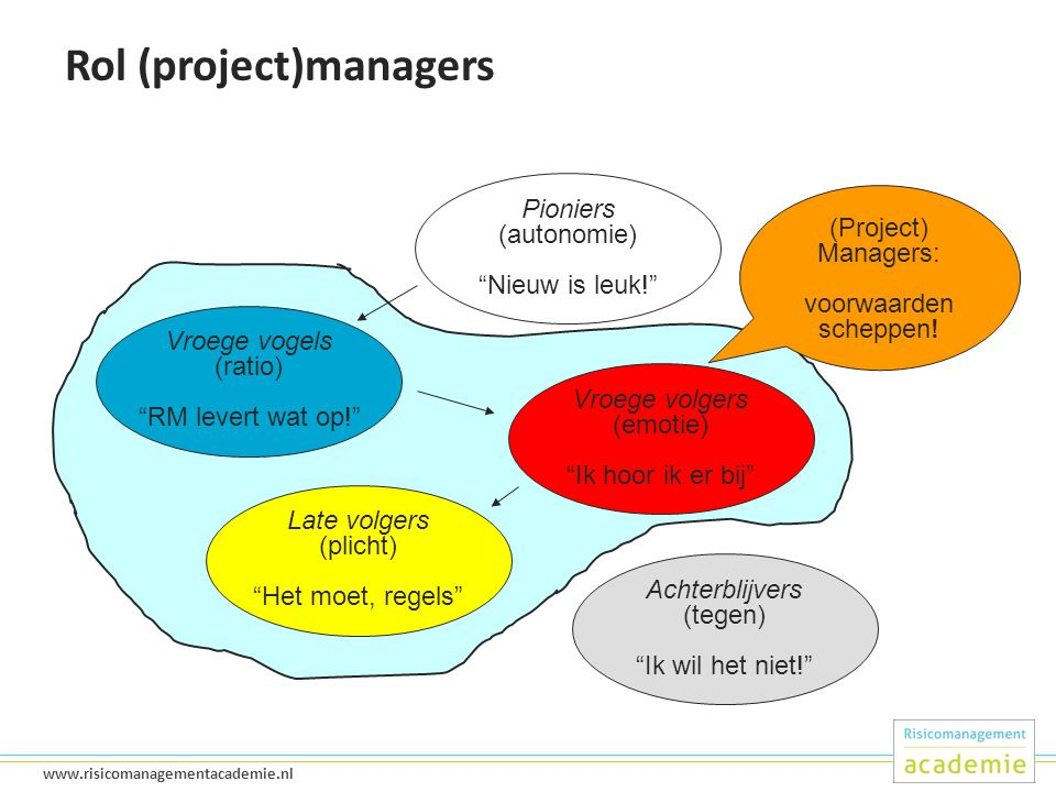 Rol (project)managers