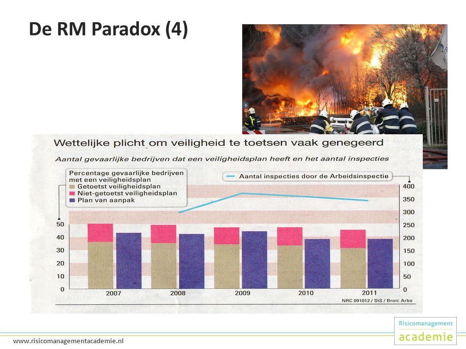 De RM Paradox (4)