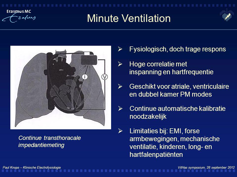 Minute Ventilation Fysiologisch, doch trage respons