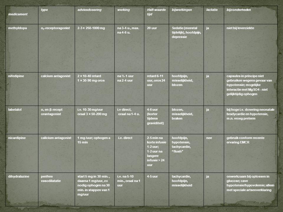 Tabel 1 Antihypertensiva 6. Tabellen medicament type adviesdosering