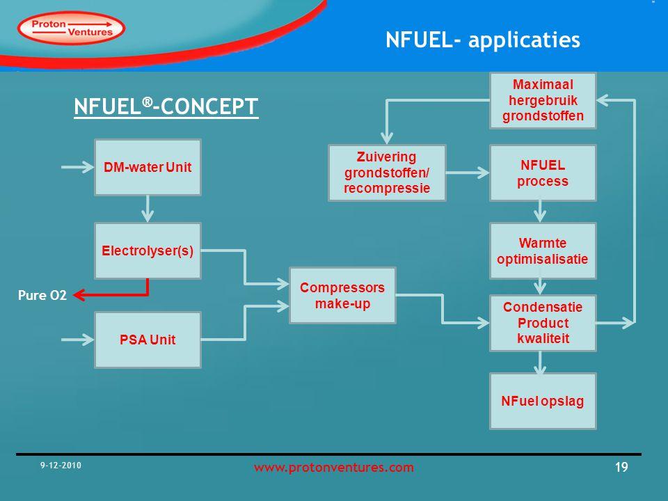 NFUEL®-CONCEPT Maximaal hergebruik grondstoffen