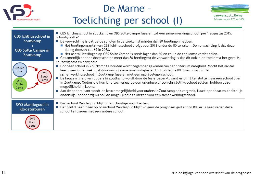 De Marne – Toelichting per school (I)