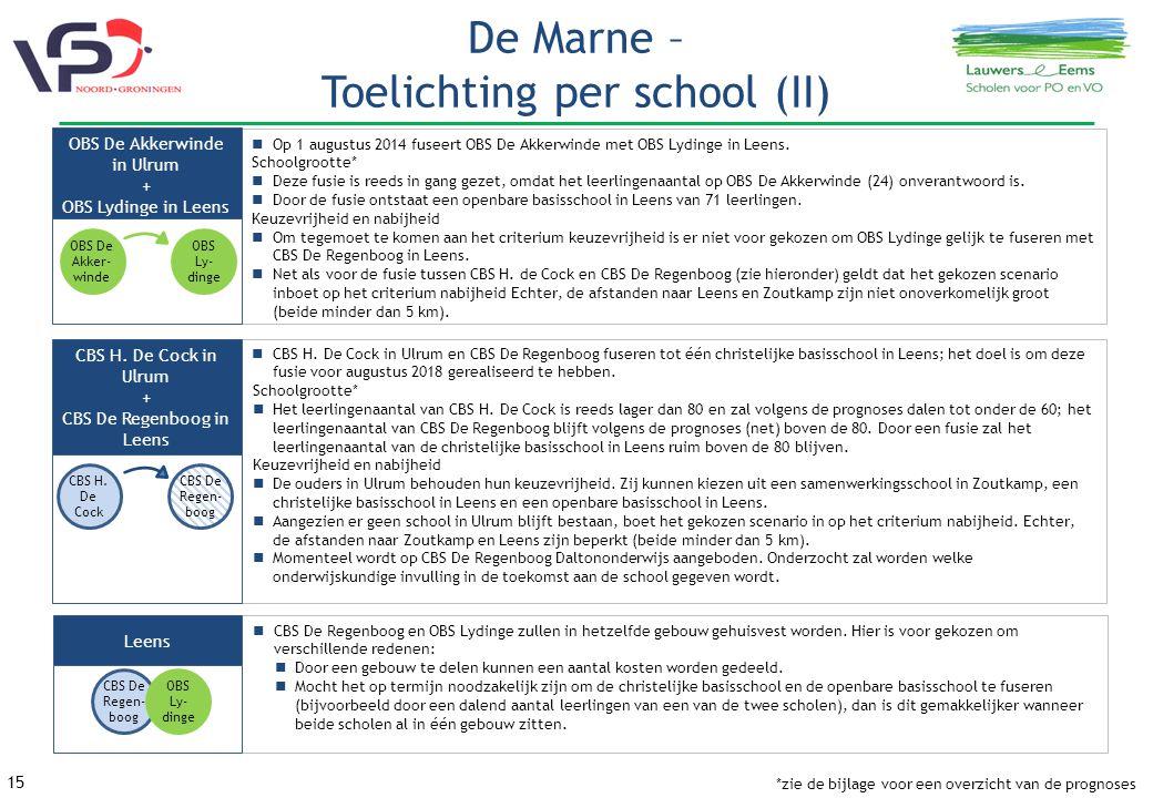 De Marne – Toelichting per school (II)