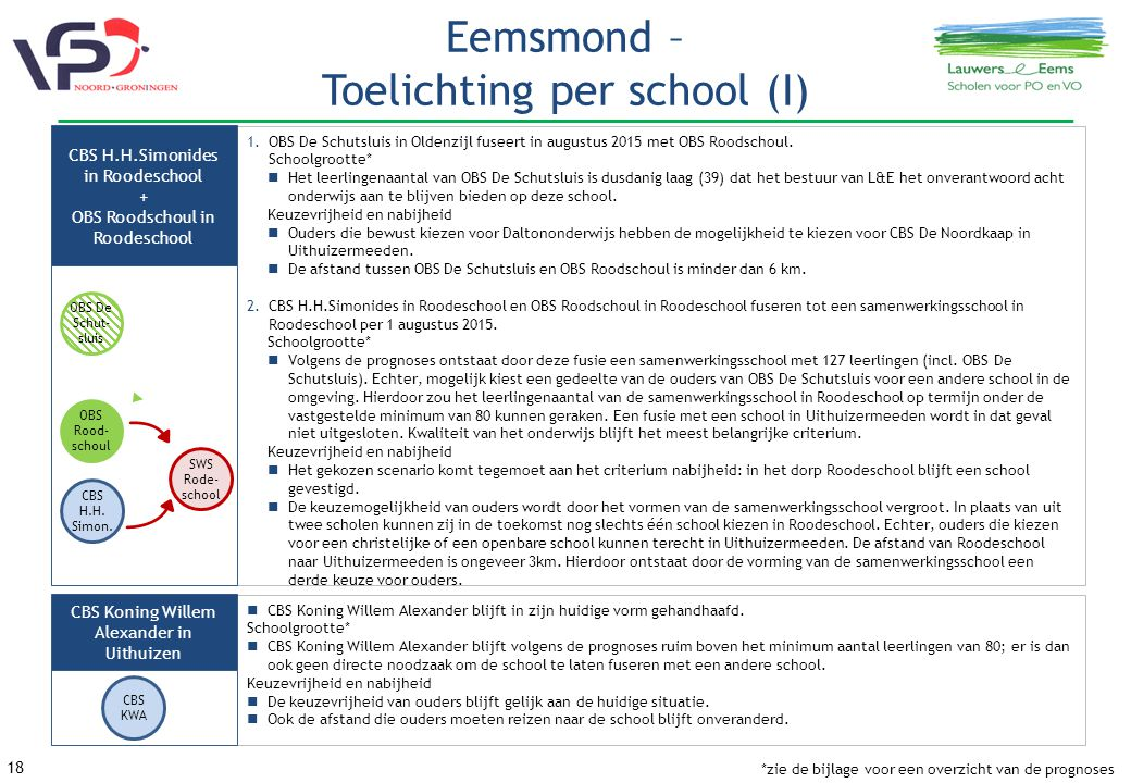 Eemsmond – Toelichting per school (I)