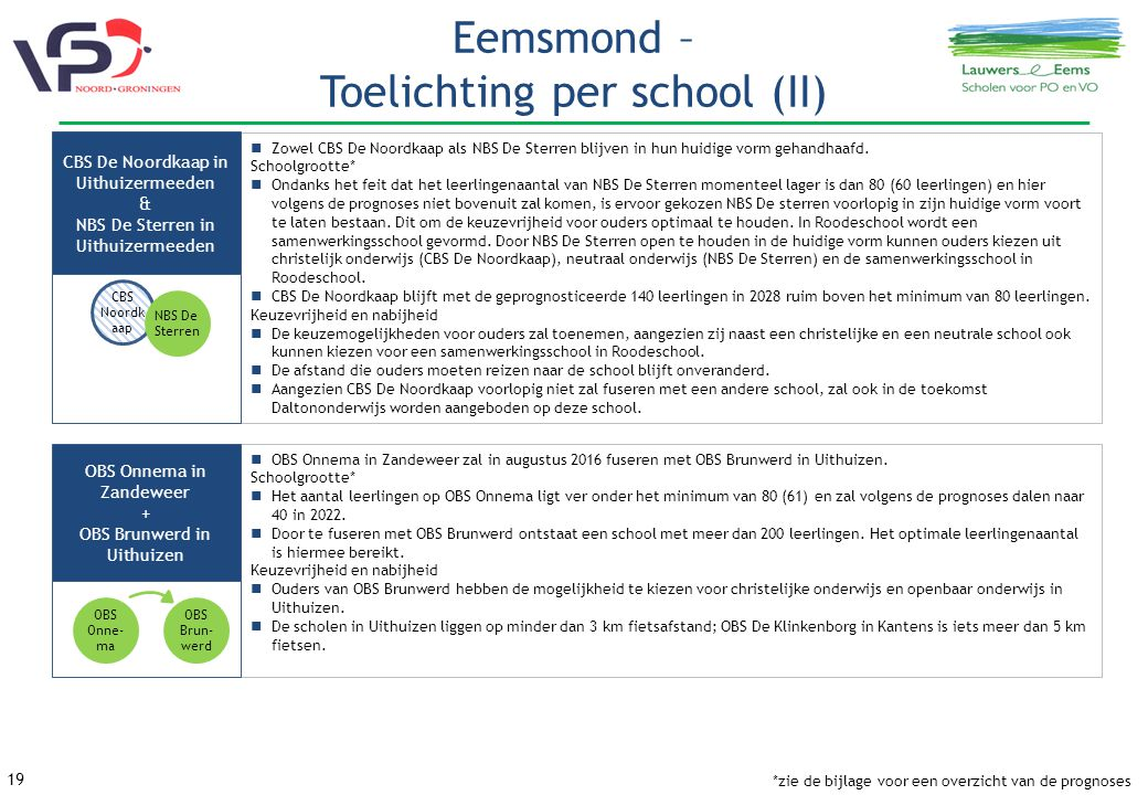 Eemsmond – Toelichting per school (II)