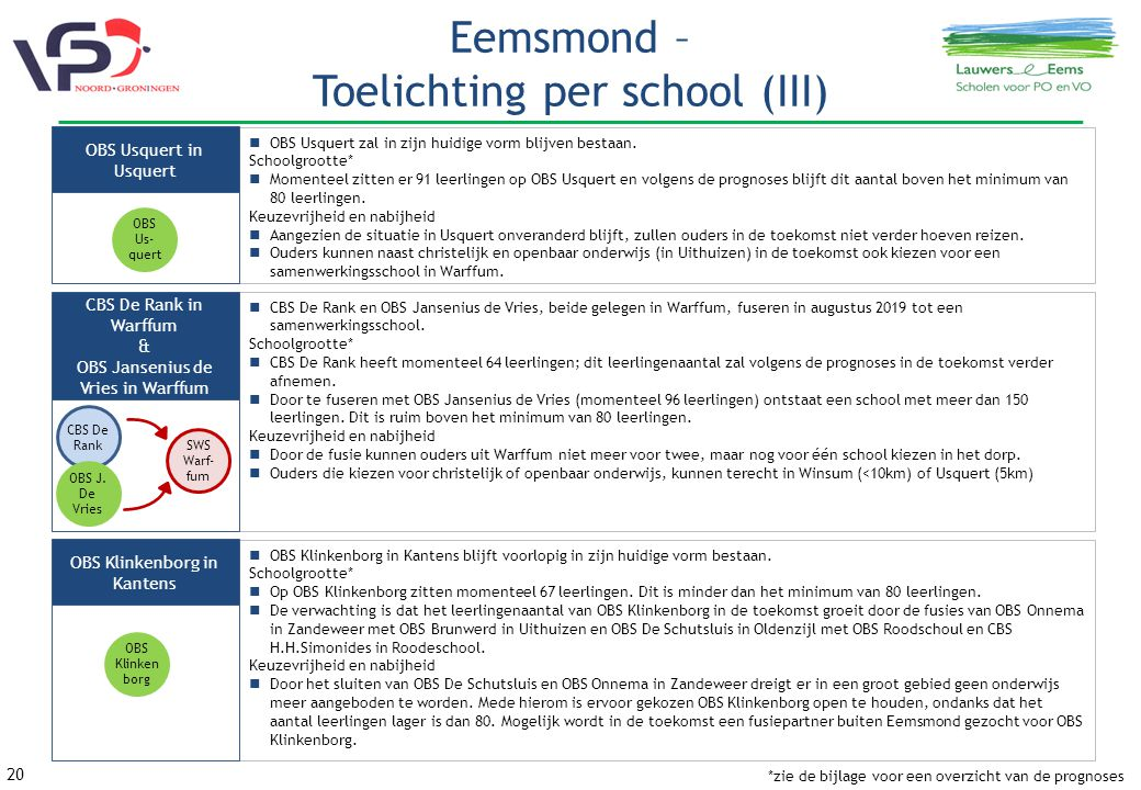 Eemsmond – Toelichting per school (III)