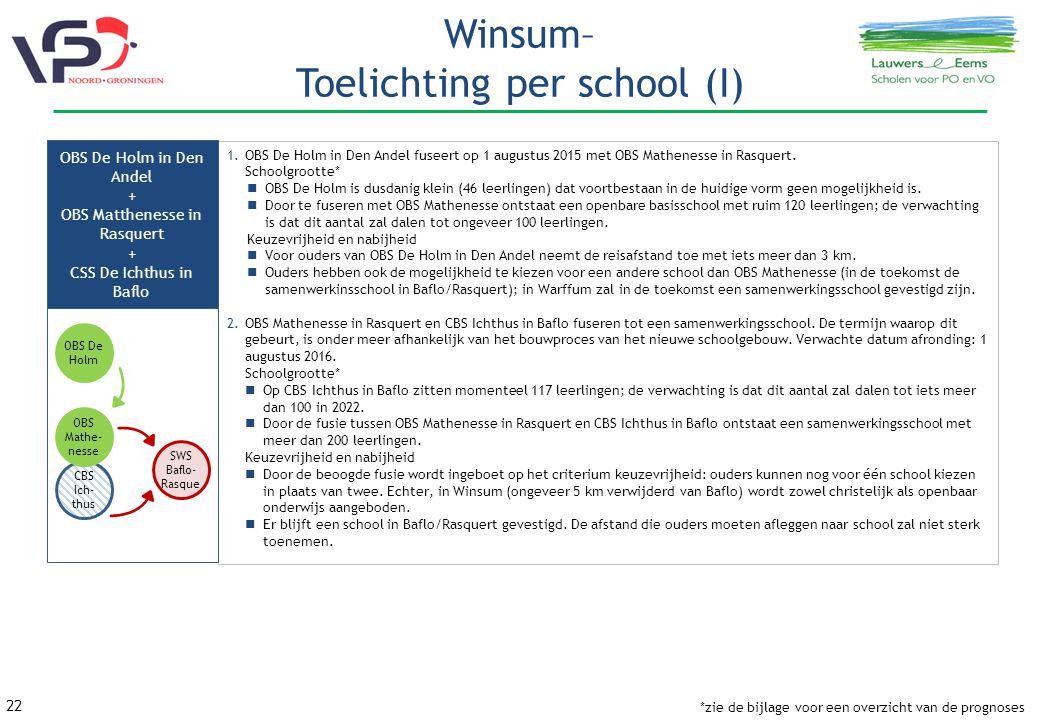 Winsum– Toelichting per school (I)