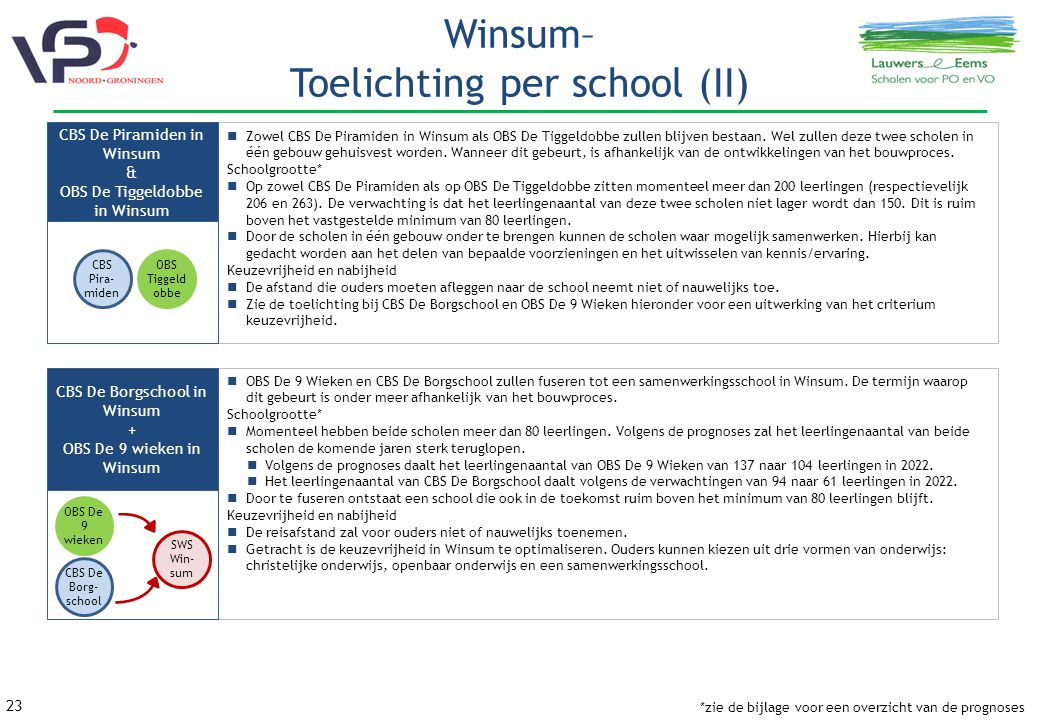 Winsum– Toelichting per school (II)