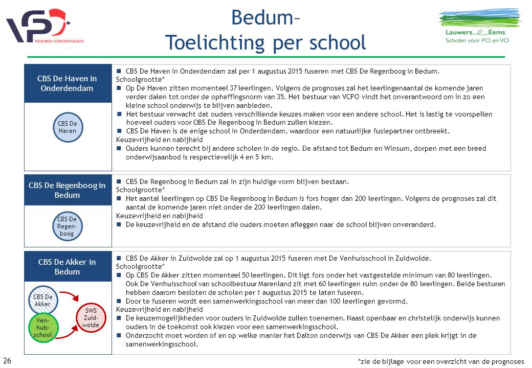 Bedum– Toelichting per school