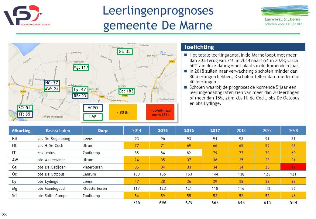 Leerlingenprognoses gemeente De Marne