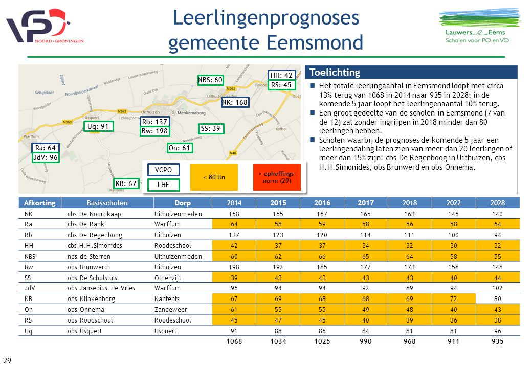 Leerlingenprognoses gemeente Eemsmond