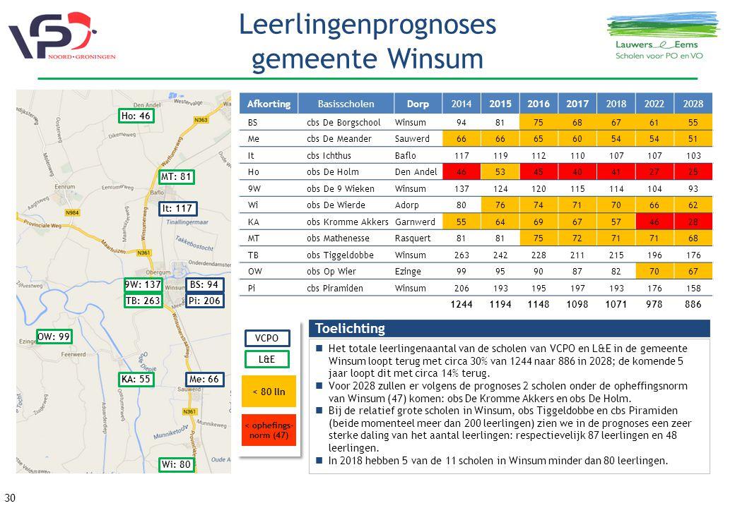 Leerlingenprognoses gemeente Winsum