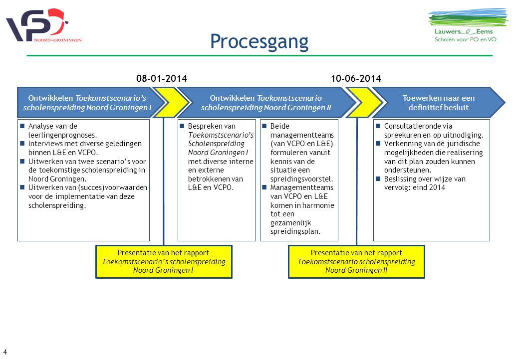 Procesgang 08-01-2014. 10-06-2014. Ontwikkelen Toekomstscenario's scholenspreiding Noord Groningen I.
