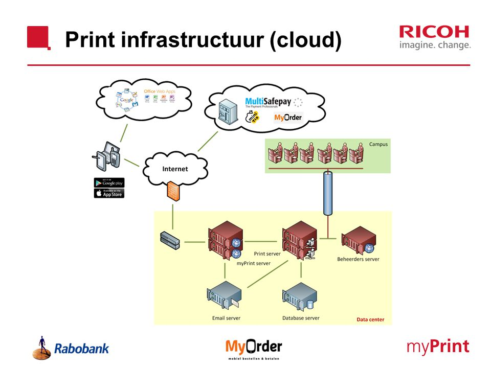 Print infrastructuur (cloud)