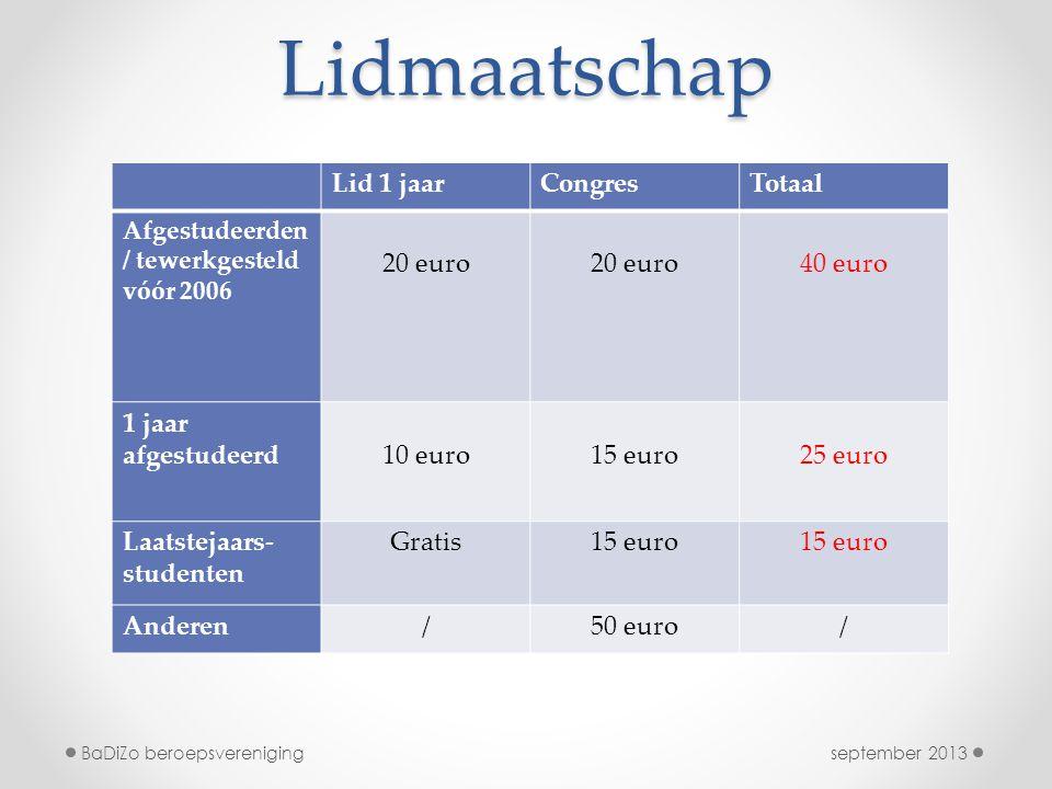 Lidmaatschap Lid 1 jaar Congres Totaal 20 euro 40 euro