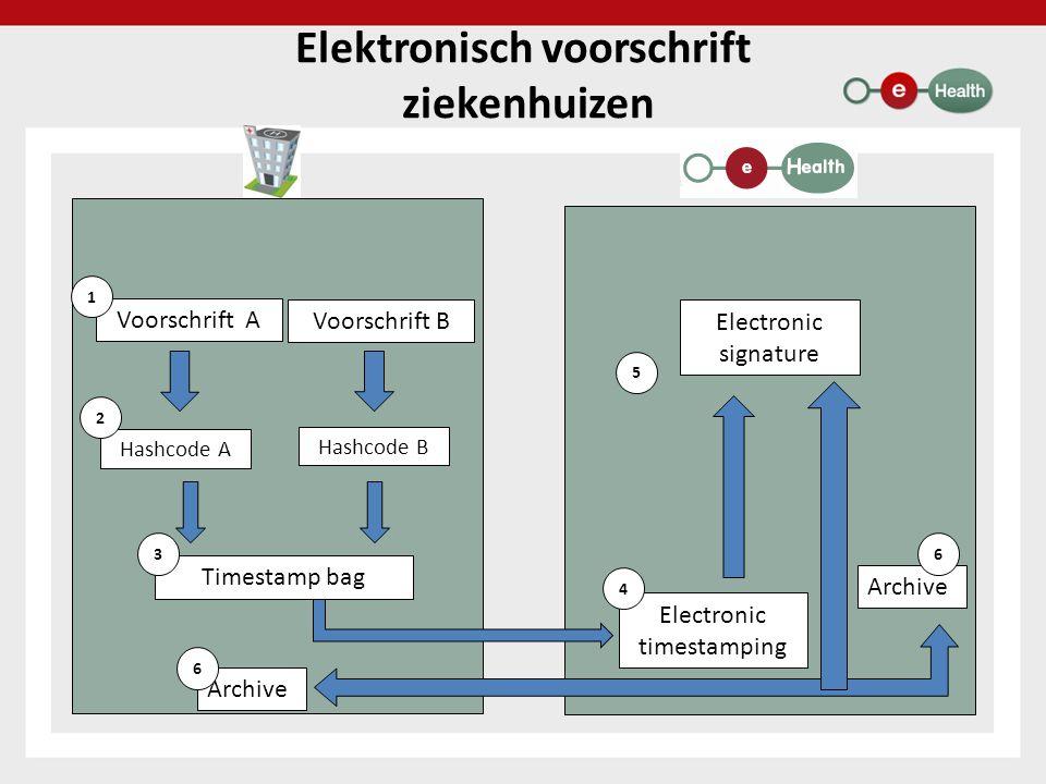 Elektronisch voorschrift ziekenhuizen