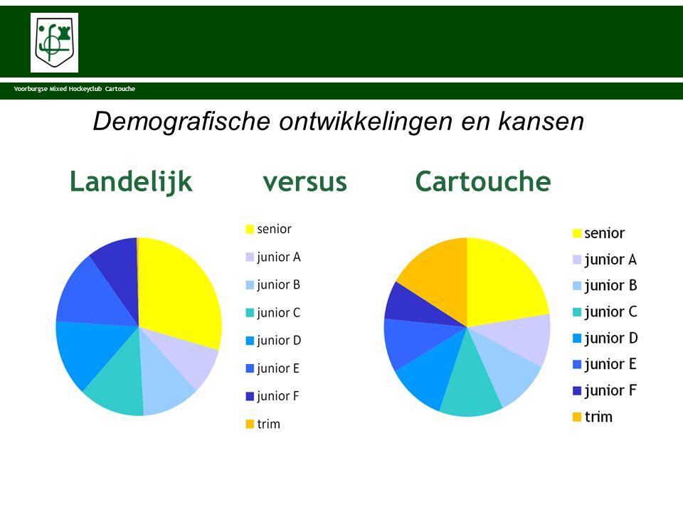 Landelijk versus Cartouche