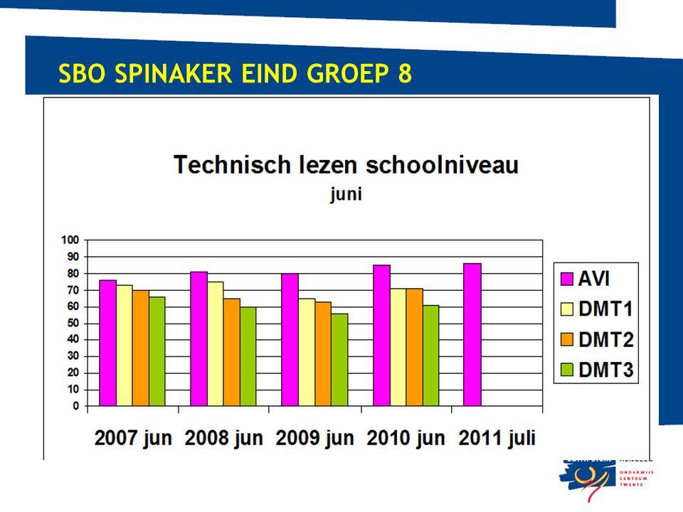 SBO Spinaker Eind groep 8