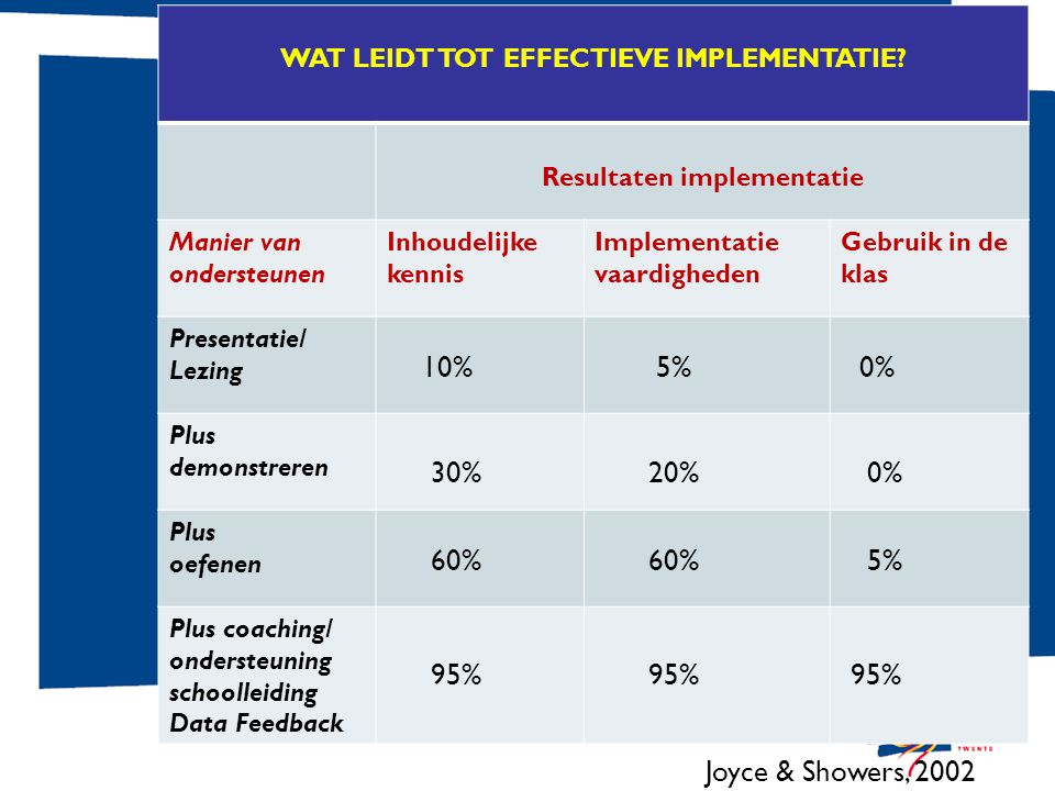 Wat leidt tot effectieve implementatie Resultaten implementatie