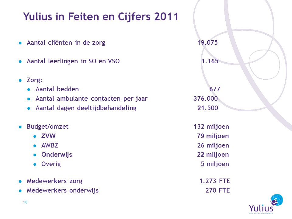 Yulius in Feiten en Cijfers 2011