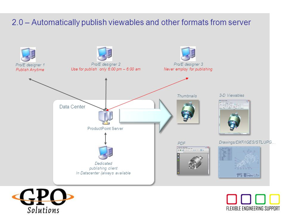 2.0 – Automatically publish viewables and other formats from server