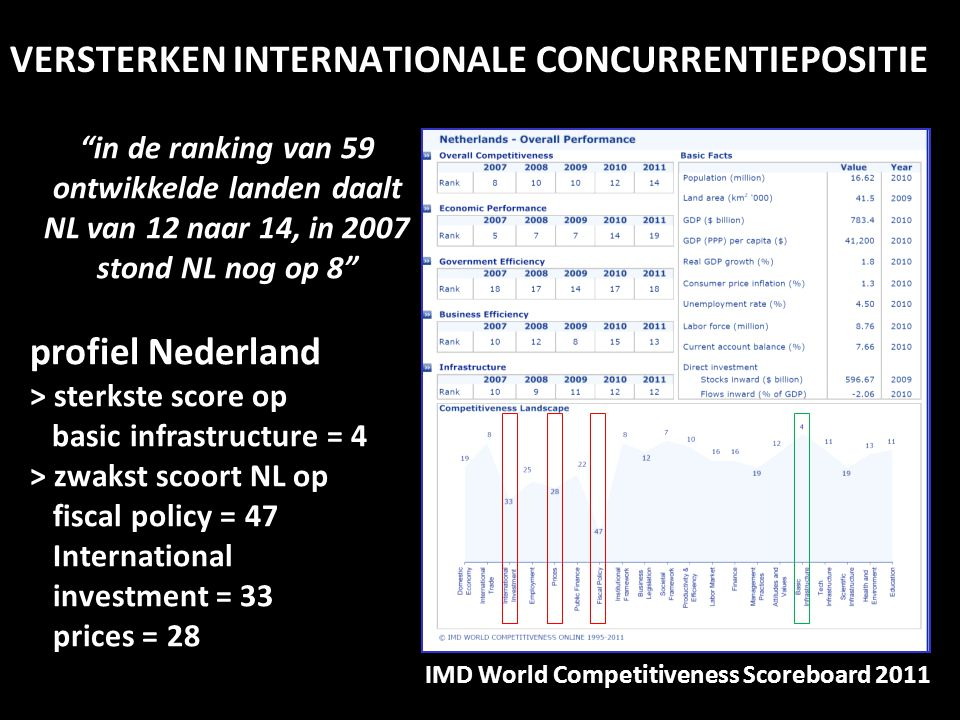 VERSTERKEN INTERNATIONALE CONCURRENTIEPOSITIE