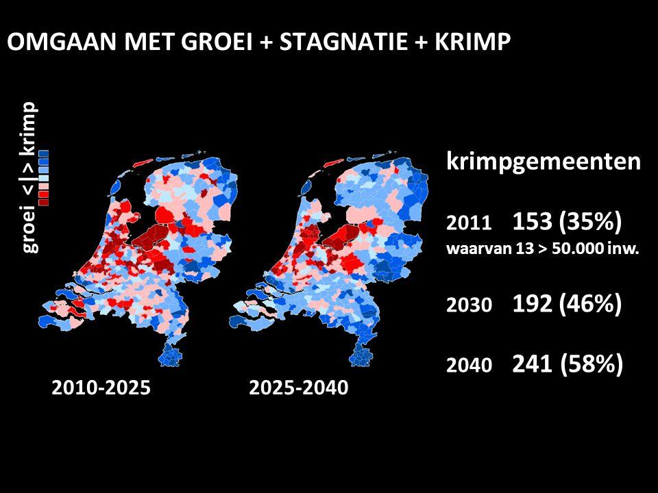 OMGAAN MET GROEI + STAGNATIE + KRIMP