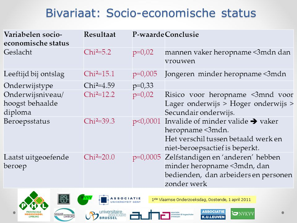 Bivariaat: Socio-economische status