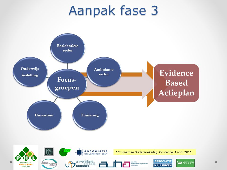 Evidence Based Actieplan