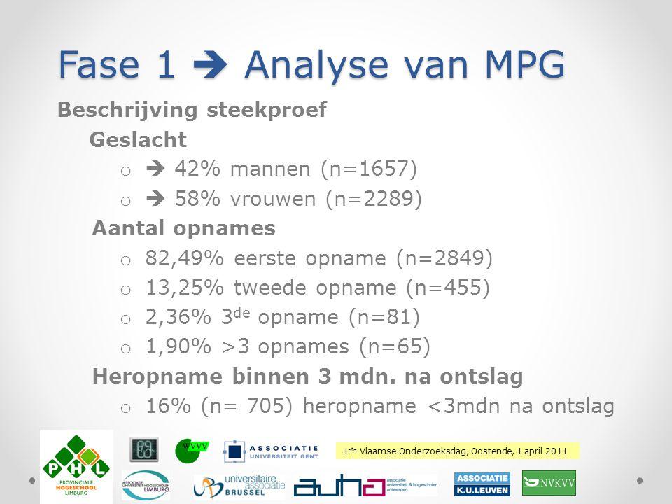 Fase 1  Analyse van MPG Beschrijving steekproef Geslacht