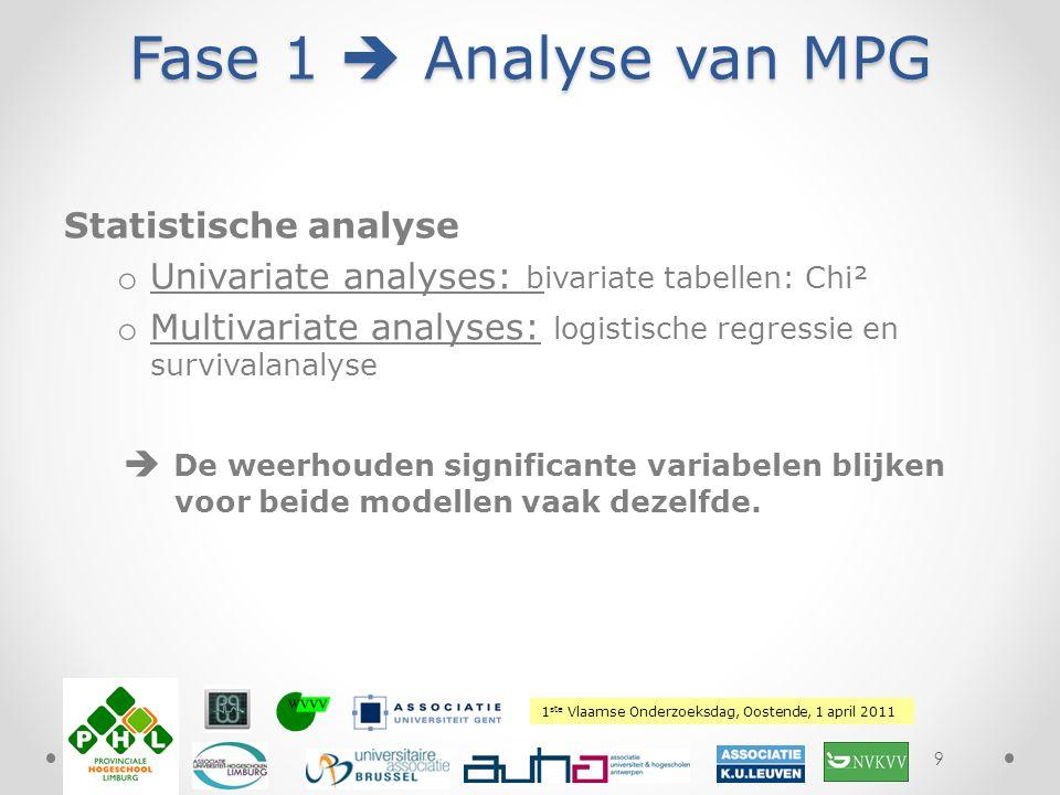 Fase 1  Analyse van MPG Statistische analyse