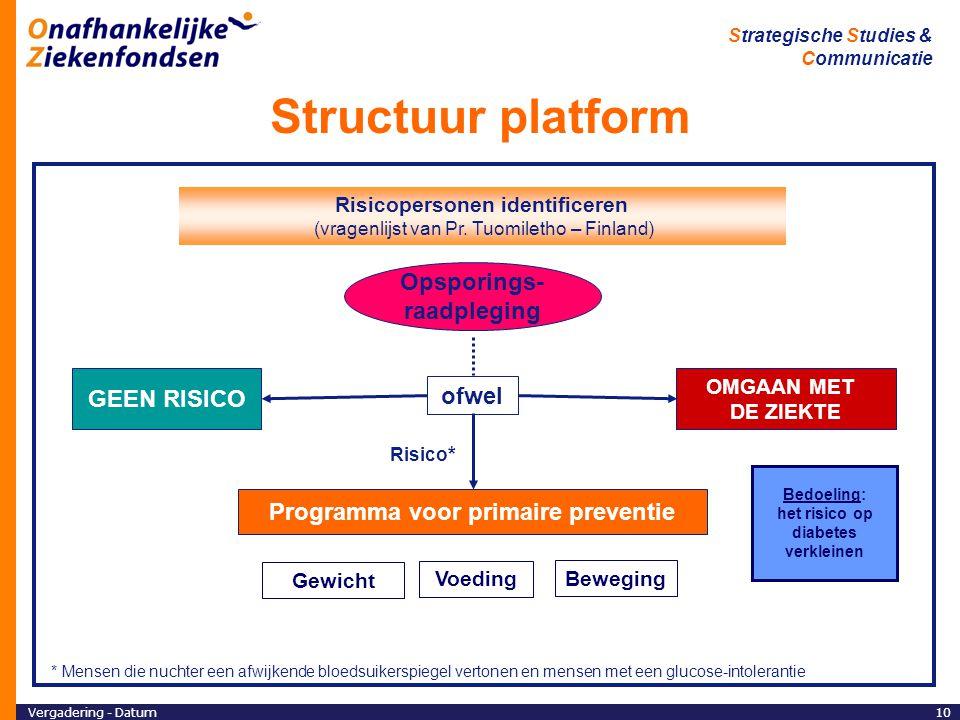 Structuur platform Opsporings- raadpleging GEEN RISICO ofwel