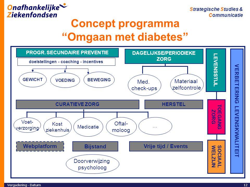 Concept programma Omgaan met diabetes