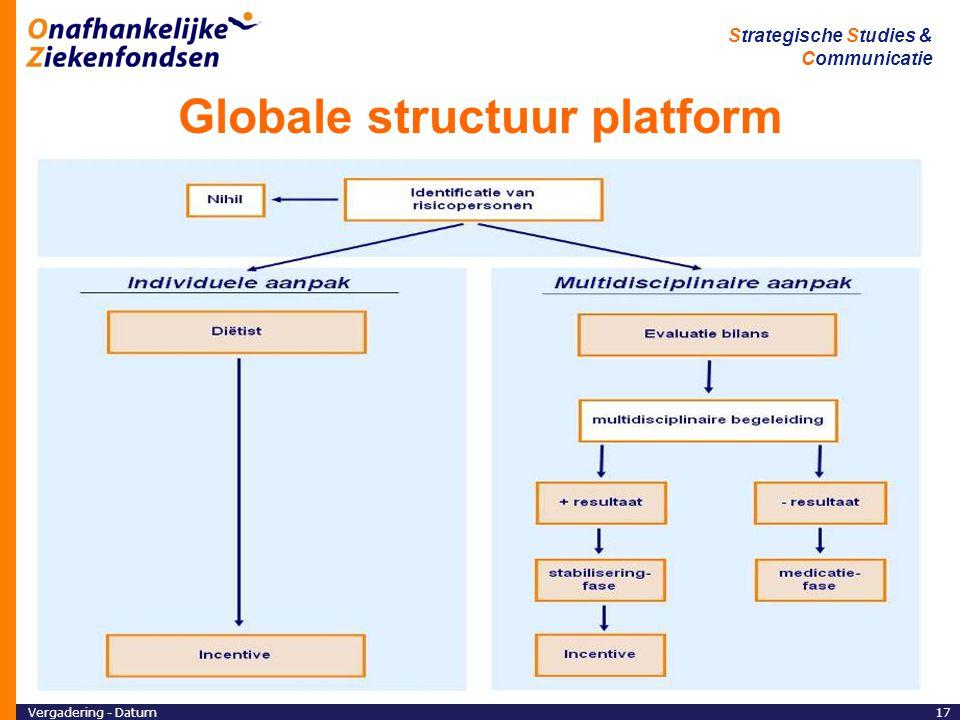 Globale structuur platform