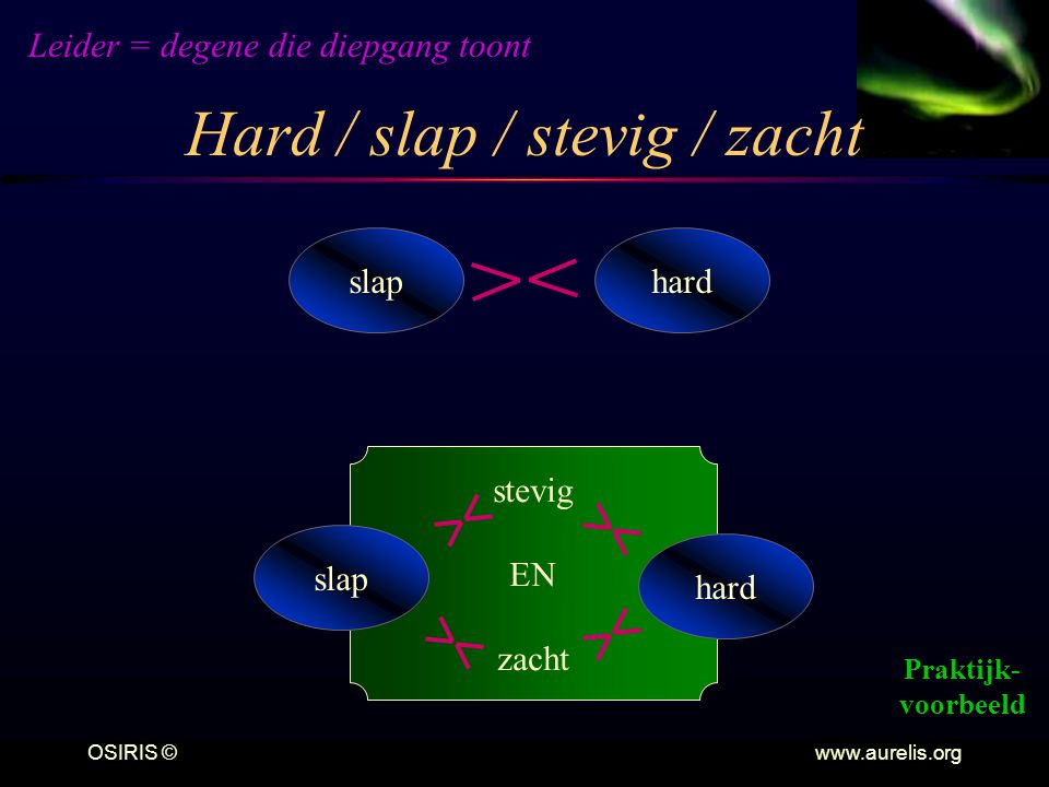 Hard / slap / stevig / zacht