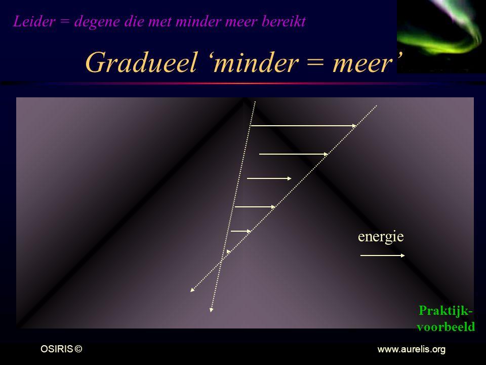 Gradueel 'minder = meer'