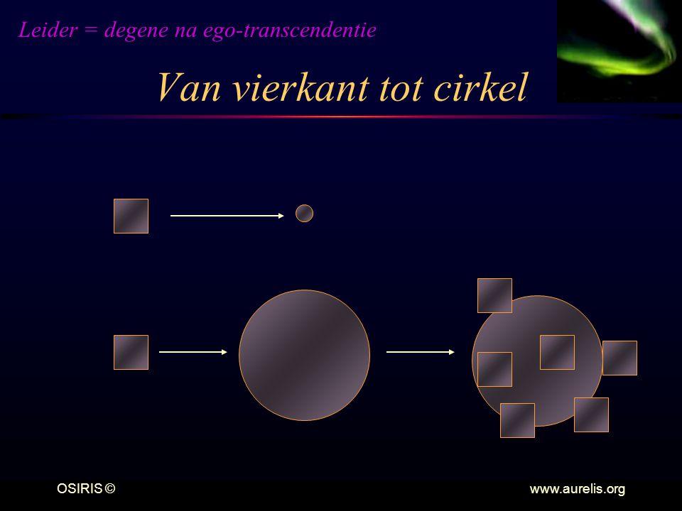 Van vierkant tot cirkel