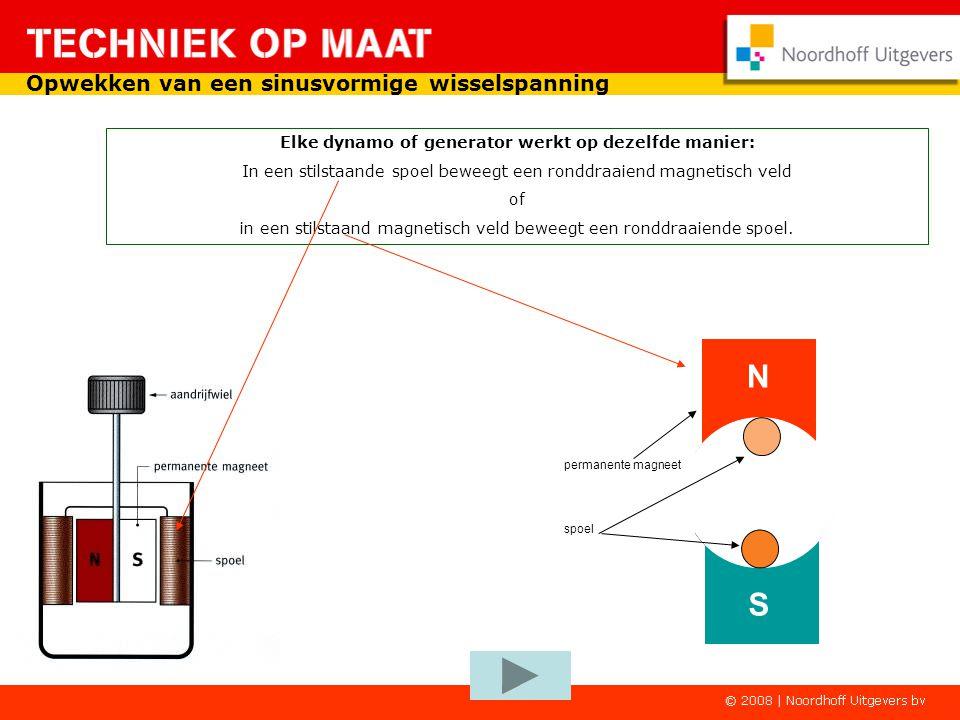 Elke dynamo of generator werkt op dezelfde manier: