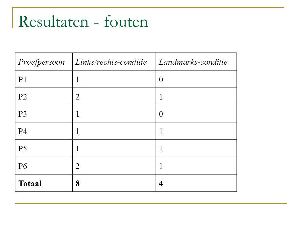 Resultaten - fouten Proefpersoon Links/rechts-conditie