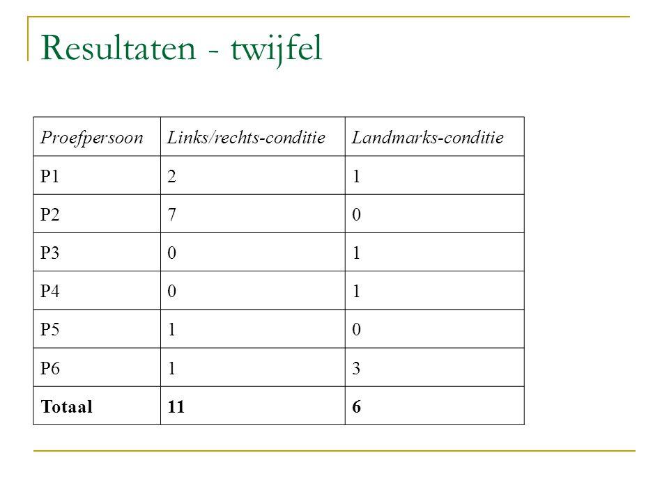 Resultaten - twijfel Proefpersoon Links/rechts-conditie