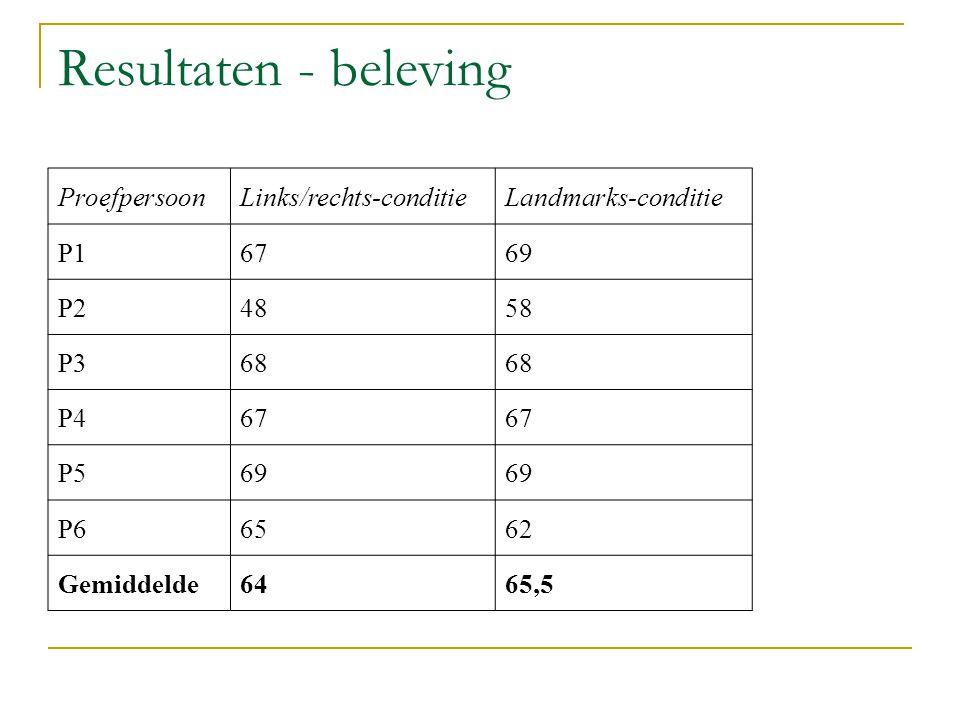 Resultaten - beleving Proefpersoon Links/rechts-conditie