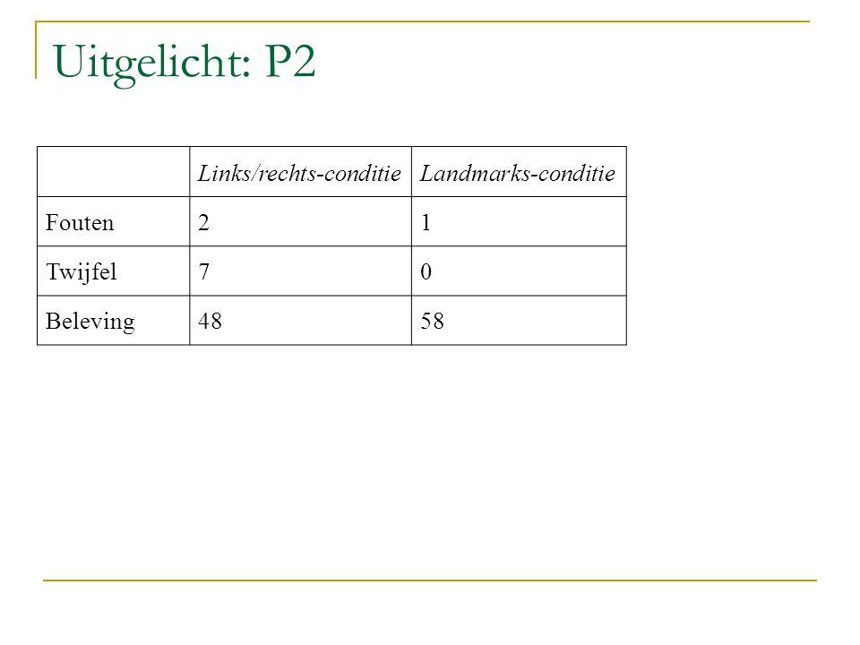 Uitgelicht: P2 Links/rechts-conditie Landmarks-conditie Fouten 2 1