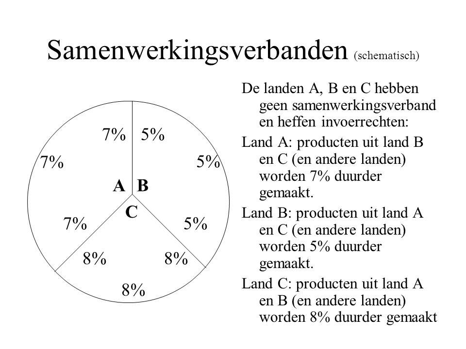 Samenwerkingsverbanden (schematisch)