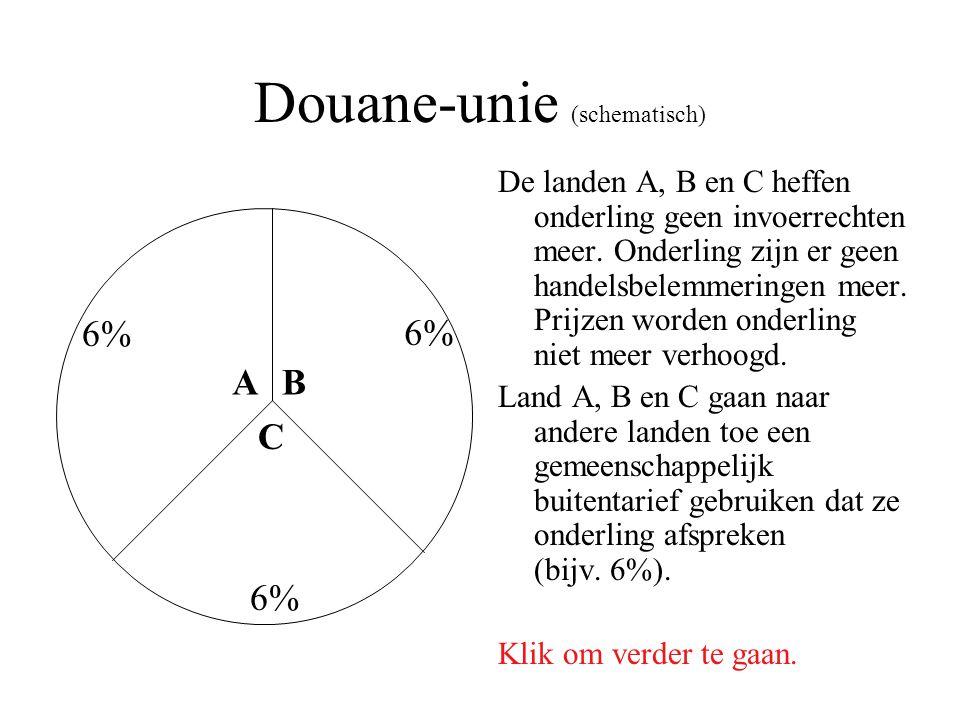 Douane-unie (schematisch)