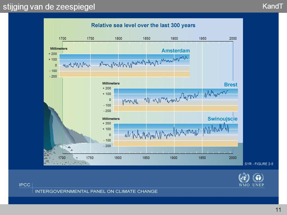 stijging van de zeespiegel