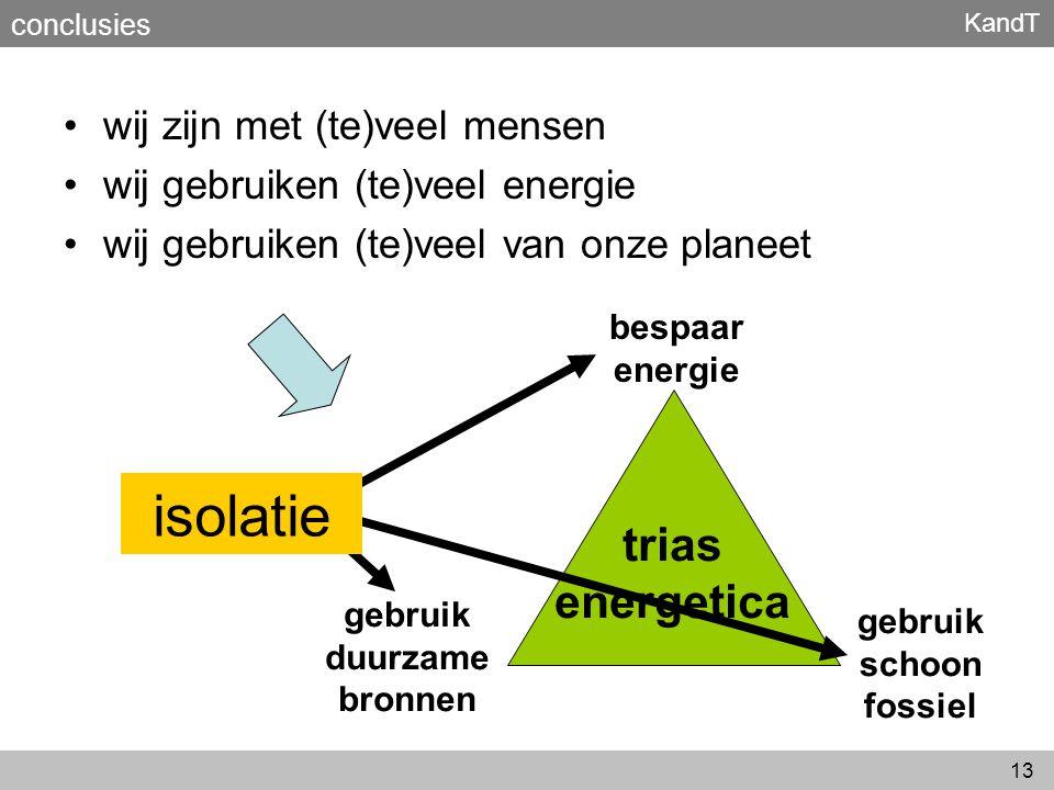 gebruik duurzame bronnen gebruik schoon fossiel