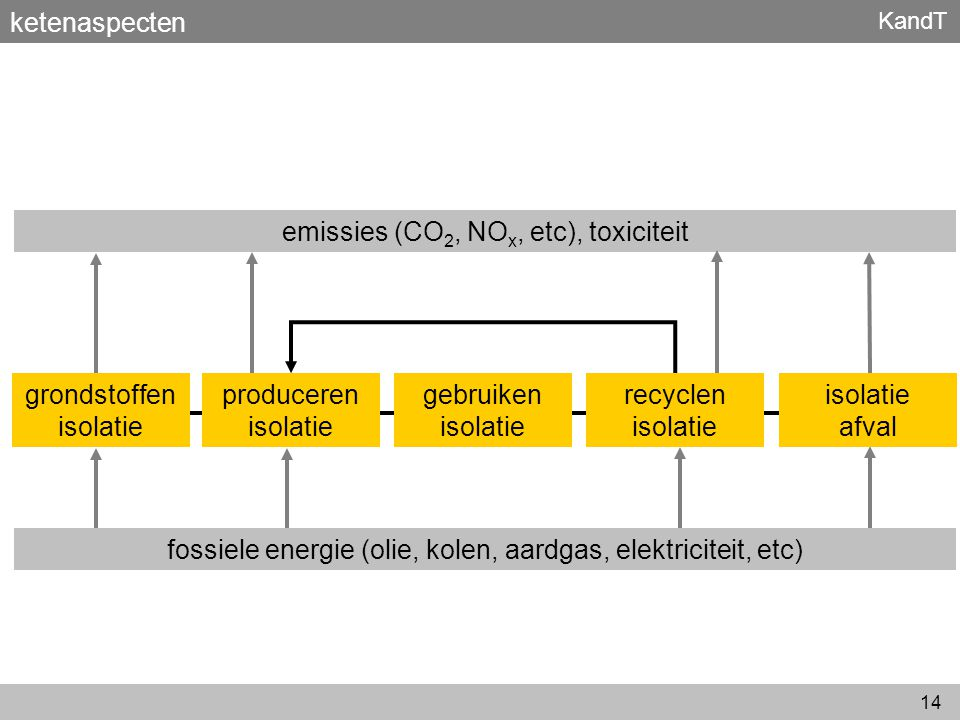 emissies (CO2, NOx, etc), toxiciteit