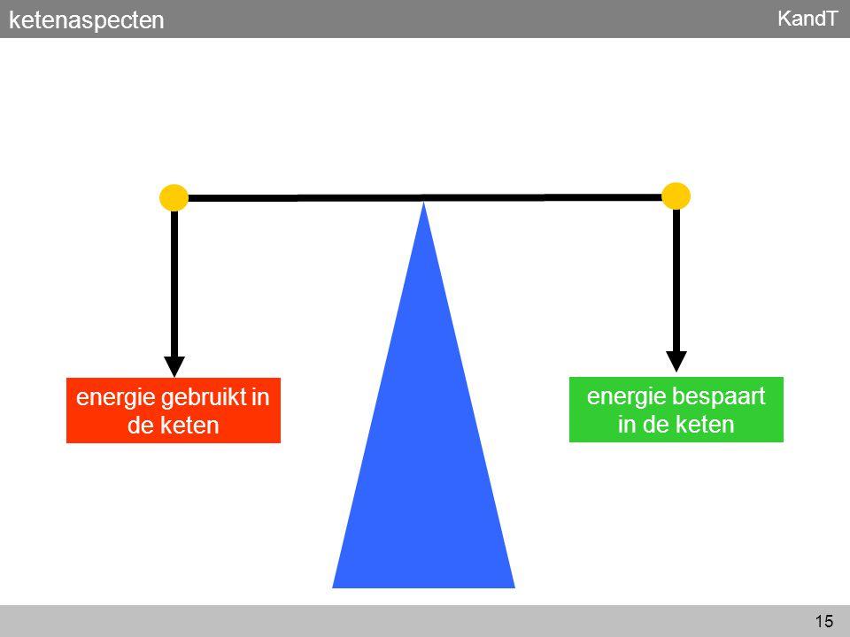 energie gebruikt in de keten energie bespaart in de keten
