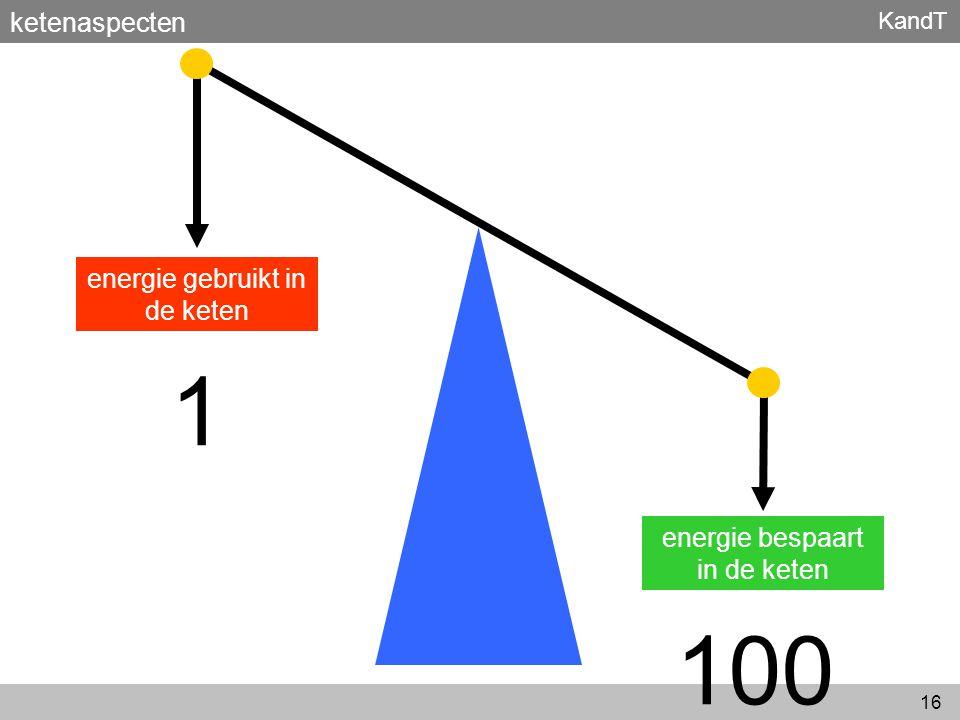 1 100 ketenaspecten energie gebruikt in de keten